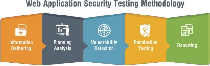 Kali Linux website penetration testing